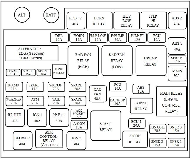 Kia Carens UN fuse box diagram (2006–2013)