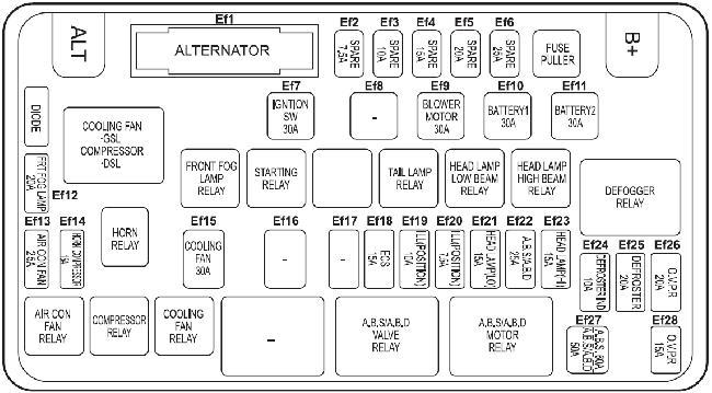 SsangYong Korando fuse box diagram (1996–2006)