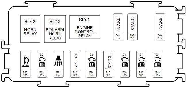 kia carens    rondo rp fuse box diagram  2013 u2013present