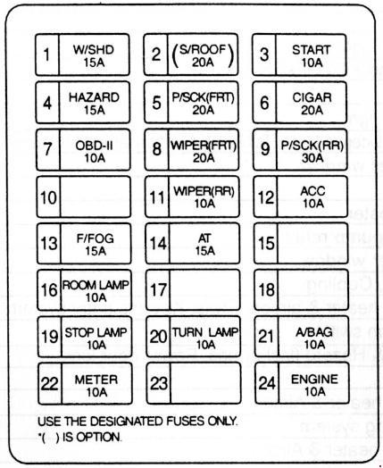 1998–2006 Kia Sedona / Carnival Fuse Box Diagram » Fuse Diagramknigaproavto.ru