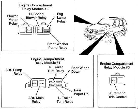 1994-2003 Ford Explorer UN105/UN150 Fuse Box Diagram
