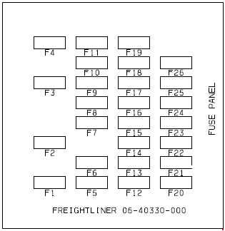 freightliner business class m2 fuse box diagram