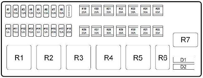 Схема предохранителей и реле Jaguar S-Type