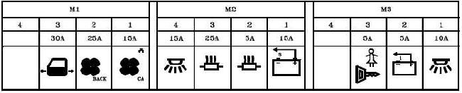 Renault master fuse box diagram