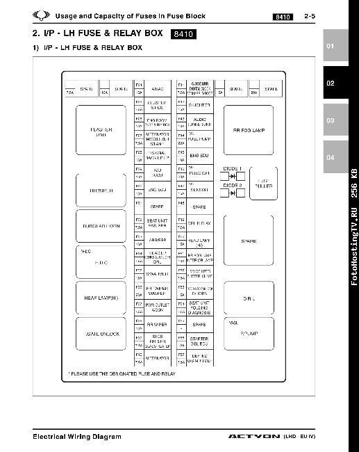 схема предохранителей на ssangyong new actyon