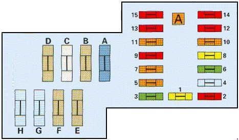 Схема предохранителей Citroën Xantia (1998-2002)