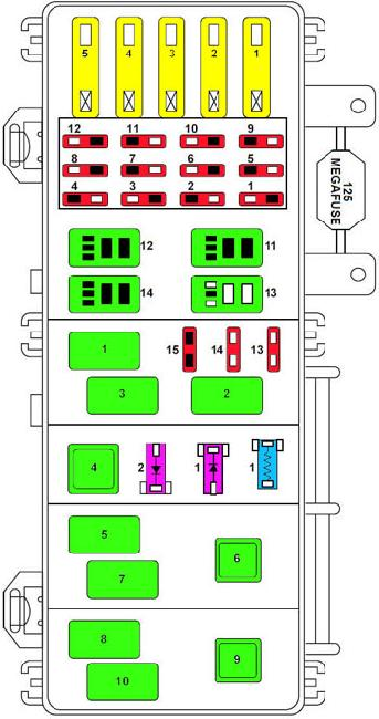 Схема предохранителей и реле Ford Ranger (1998-2000)