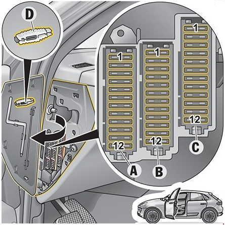 2014-2018 Porsche Macan Fuse Box Diagram