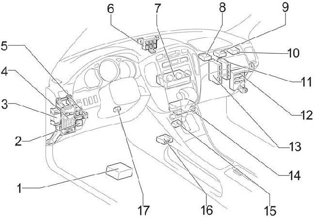 Схема предохранителей и реле Toyota Highlander (2000-2007)