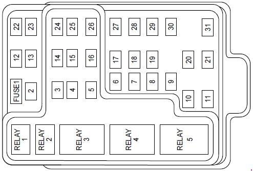 1999-2002 lincoln navigator fuse box diagram » fuse diagram 99 lincoln navigator fuse panel diagram