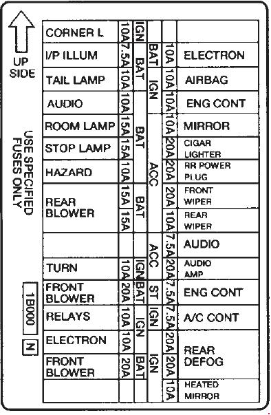 1995 1998 mercury villager fuse box diagram fuse diagram rh knigaproavto ru 1998 mercury grand marquis fuse box diagram 1998 mercury villager fuse box diagram