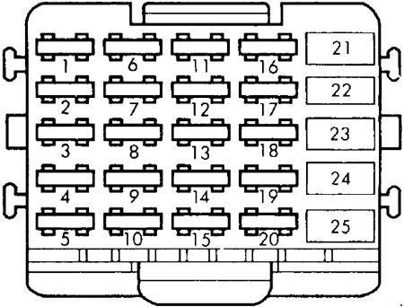 1991-1996 Chevrolet Caprice Fuse Box Diagram