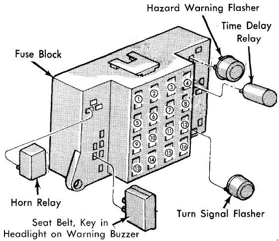 1981-1984 Dodge Aries, Plymouth Reliant Fuse Box Diagram