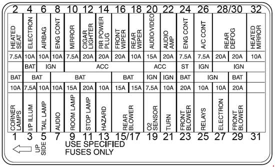 1999-2002 Mercury Villager Fuse Box Diagram