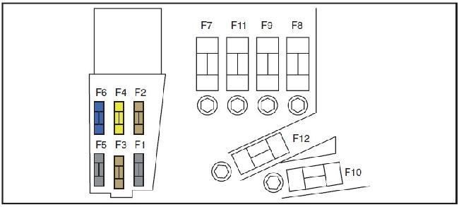 Схема предохранителей Peugeot RCZ