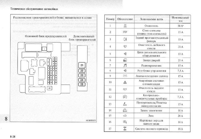 Схема предохранителей MITSUBISHI OUTLANDER XL с 2005