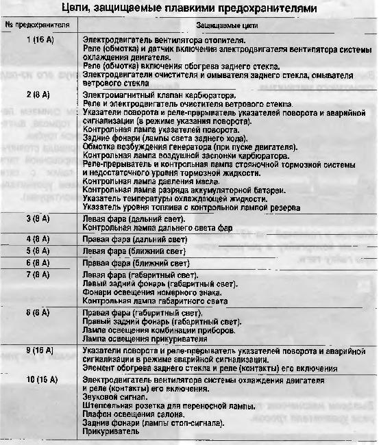 Схема предохранителей ВАЗ 1111