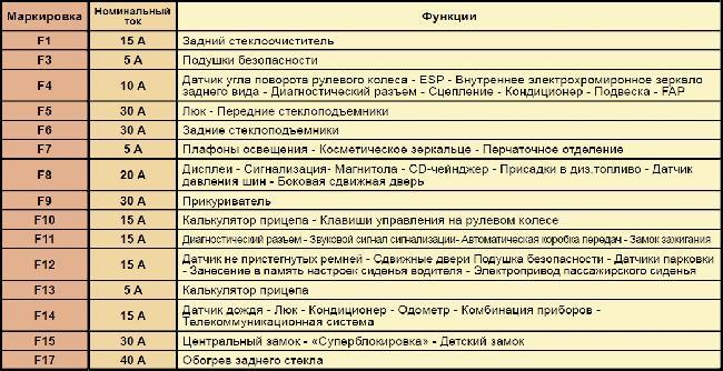 Схема предохранителей автомобиля Citroen C8
