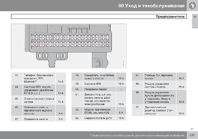 Схема предохранителей Volvo C30