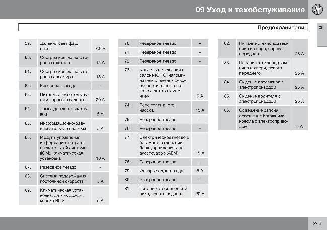 Схема предохранителей Volvo C70