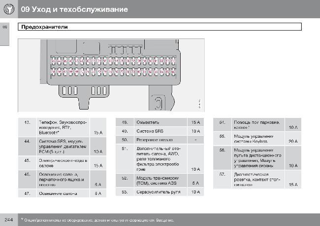 Схема предохранителей Volvo S40