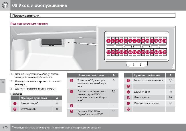 Скачать Схема предохранителей автомобиля Volvo S80.