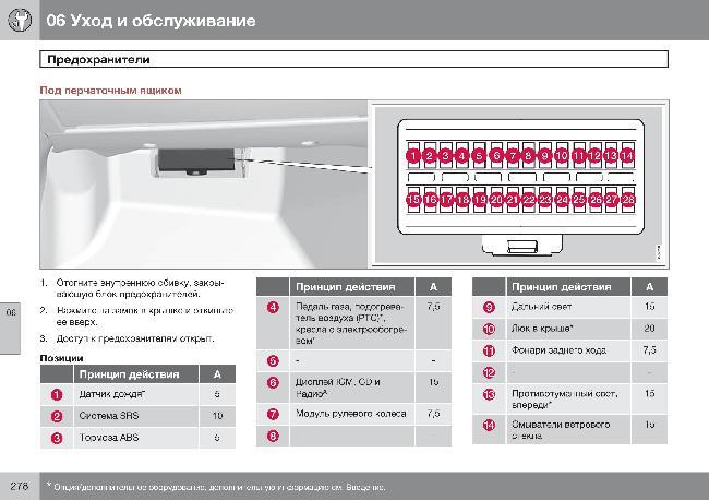 XC60 Схема предохранителей
