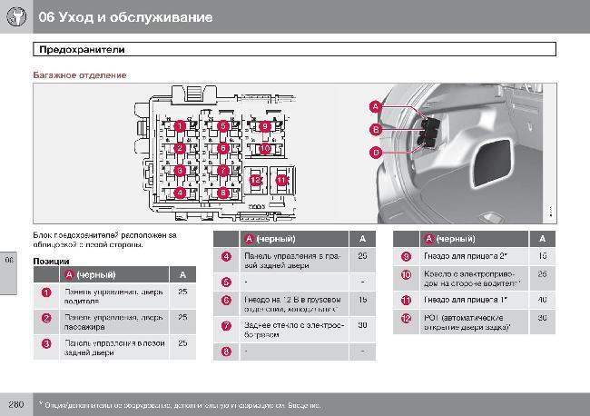 Скачать Схема предохранителей автомобиля Volvo XC60.