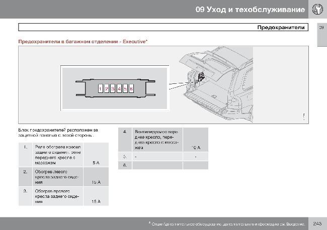 Скачать Предохранители автомобиля Volvo XC90.