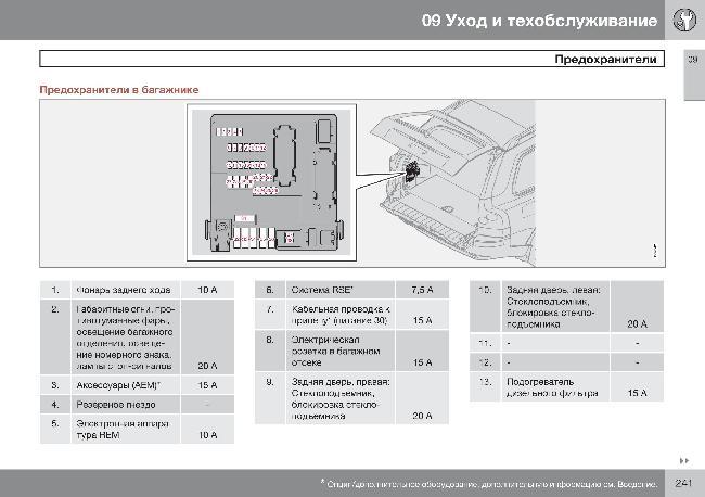 Предохранители автомобиля Volvo XC90
