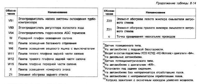 Перечень предохранителей автомобиля VOLKSWAGEN PASSAT B3 1988-1996