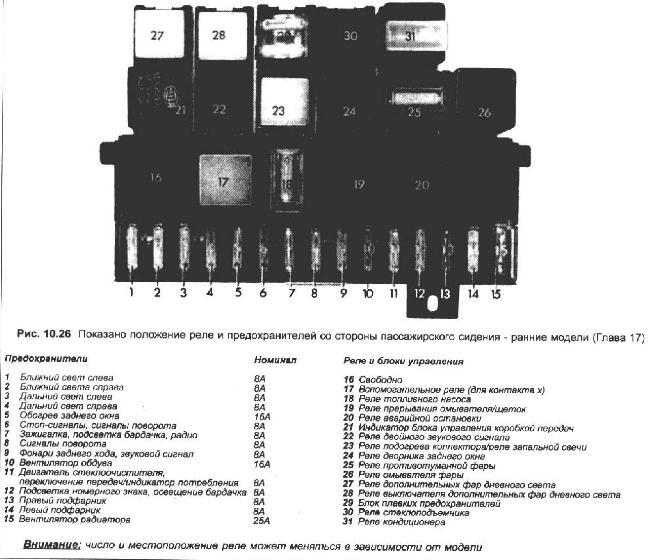 Схема предохранителей фольксваген в4