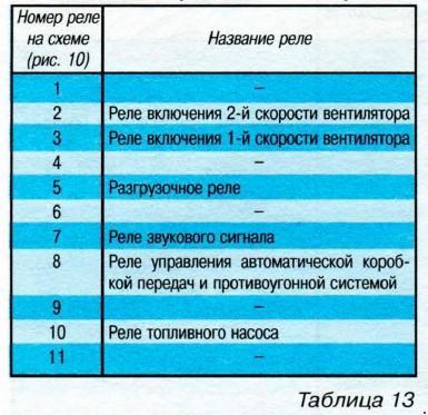Схема предохранителей и реле автомобилей AUDI 100 / А6.