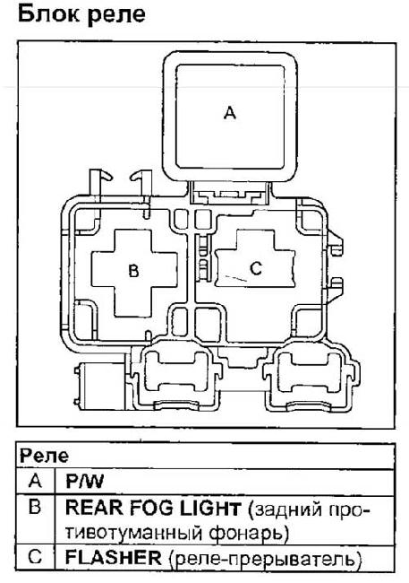 Схема предохранителей и реле