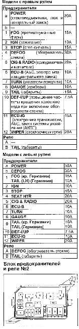 Схема предохранителей и реле автомобилей TOYOTA COROLLA SPRINTER / Marino / Ceres / Trueno / Levin 1991-2000