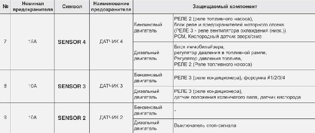 Схема предохранителей автомобиля Kia Sportage 3.