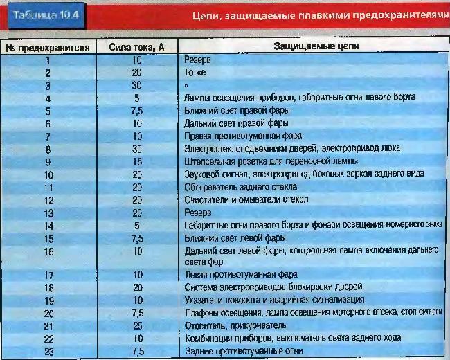 Распиновка щитка приборов уаз Распиновка щитка приборов уаз патриот схема щитка приборов москвич 412 распиновка...