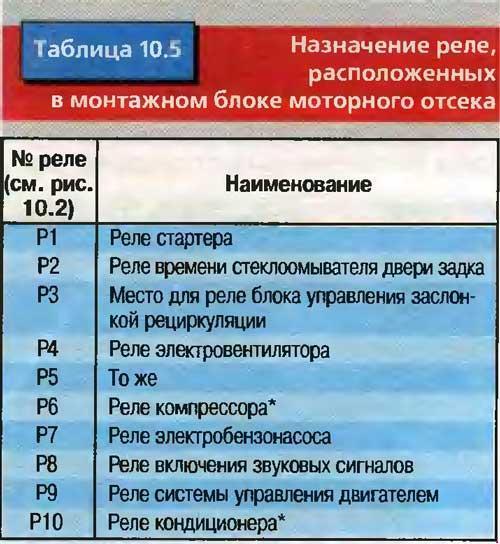 Скачать Схема предохранителей автомобиля УАЗ Патриот.