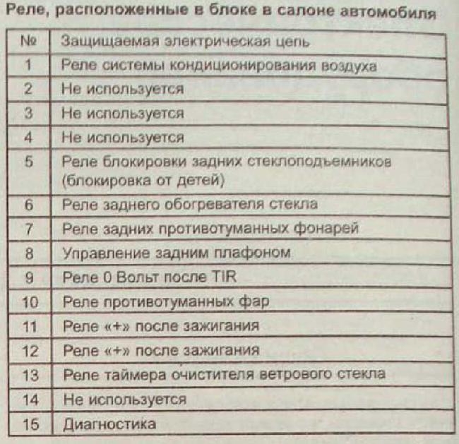 Перечень предохранителей и реле RENAULT ESPACE с 1997