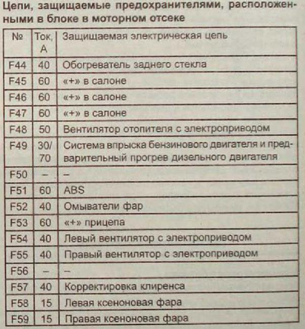 реле RENAULT ESPACE с 1997