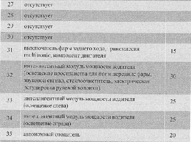 Перечень предохранителей Audi A6 (C6) с 2004