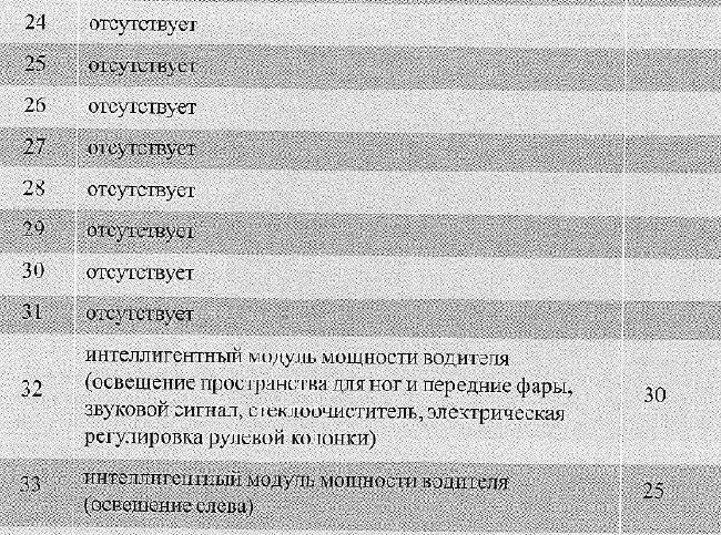 Скачать Перечень предохранителей Audi A6 (C6) с 2004.