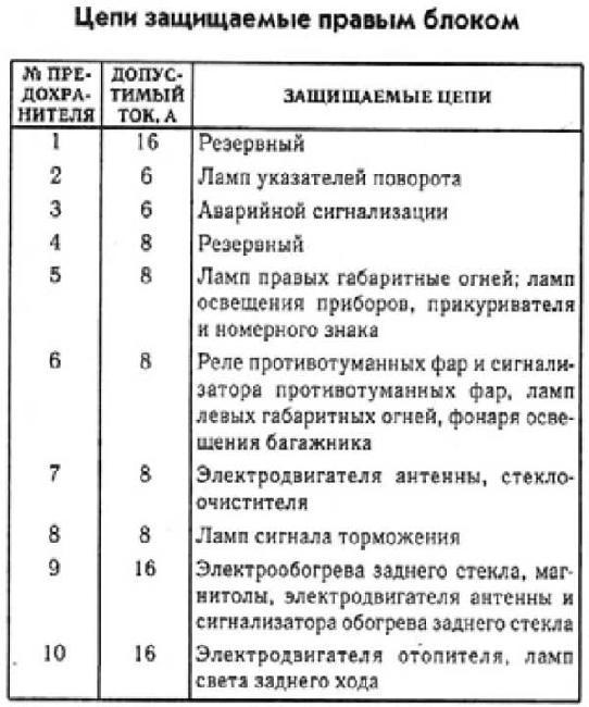 предохранителей ГАЗ 31029