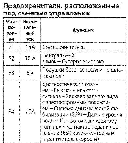 Citroen C4 с 2004г