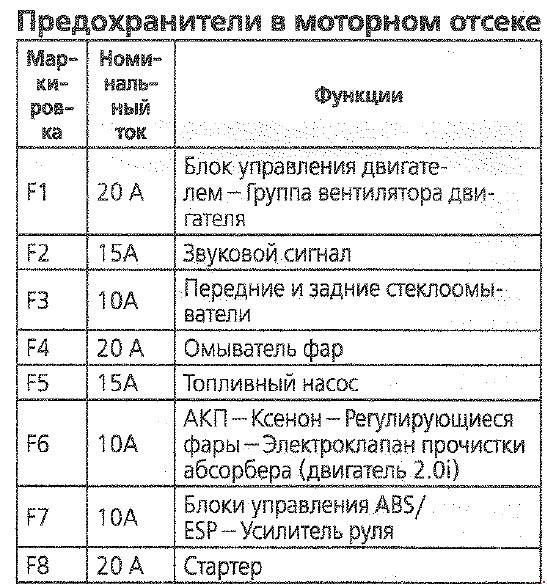 предохранителей Citroen C4