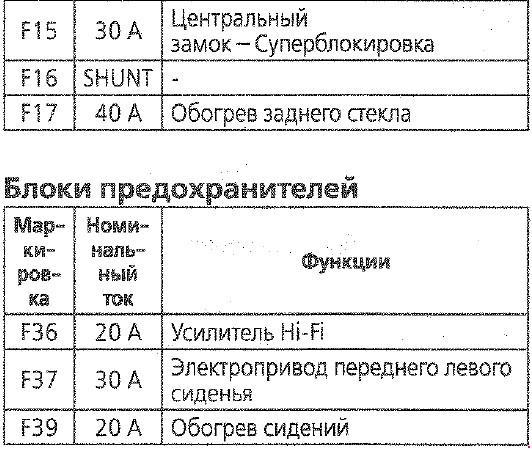 Перечень предохранителей Citroen C4 с 2004г