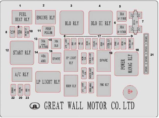 Схема предохранителей и реле автомобилей Great Wall Hover H3 / Great Wall Haval H3