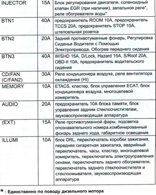 Перечень предохранителей и реле Kia Sorento с 2003 г.