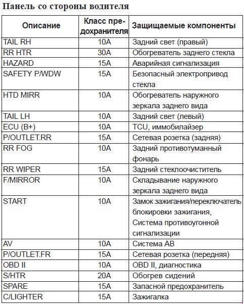 Схема предохранителей автомобиля Kia Sportage с 2004 г. выпуска.