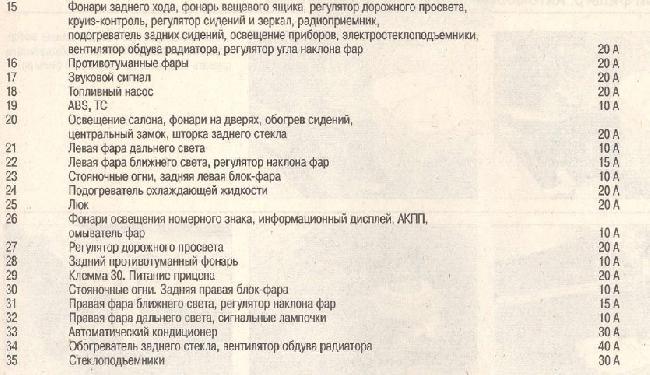 Перечень предохранителей OPEL